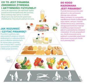 jak gotować warzywa piramida żywienia
