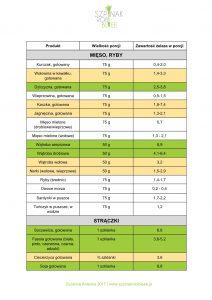 źródła żelaza w diecie dzieci