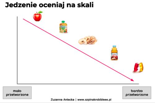 Najważniejsze zasady żywienia